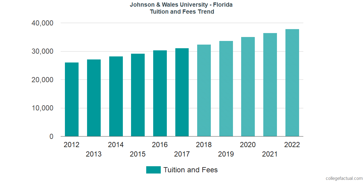 Tuition and Fees Trends at Johnson & Wales University - North Miami