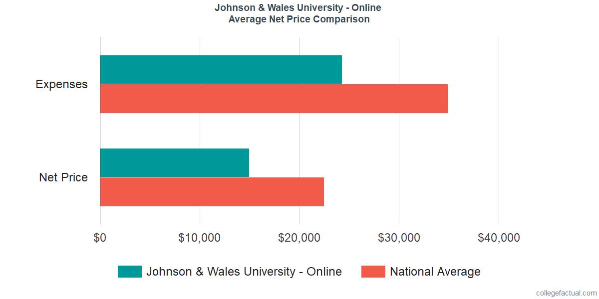 Net Price Comparisons at Johnson & Wales University - Online
