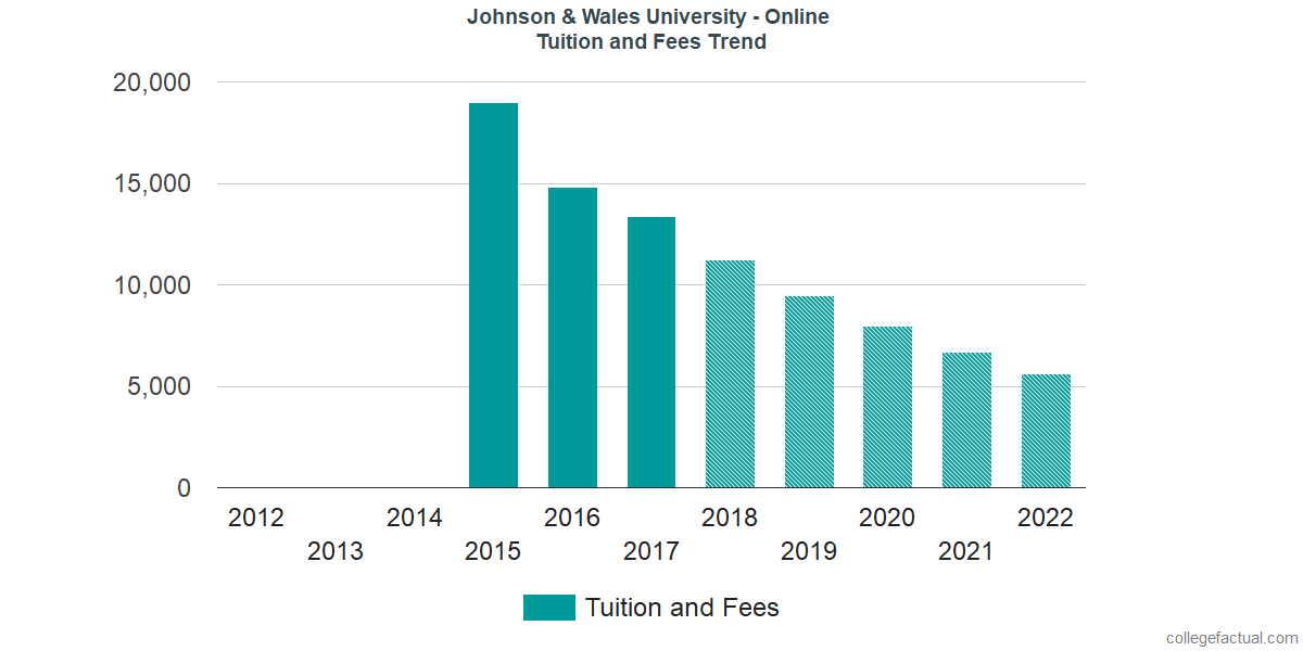 Tuition and Fees Trends at Johnson & Wales University - Online