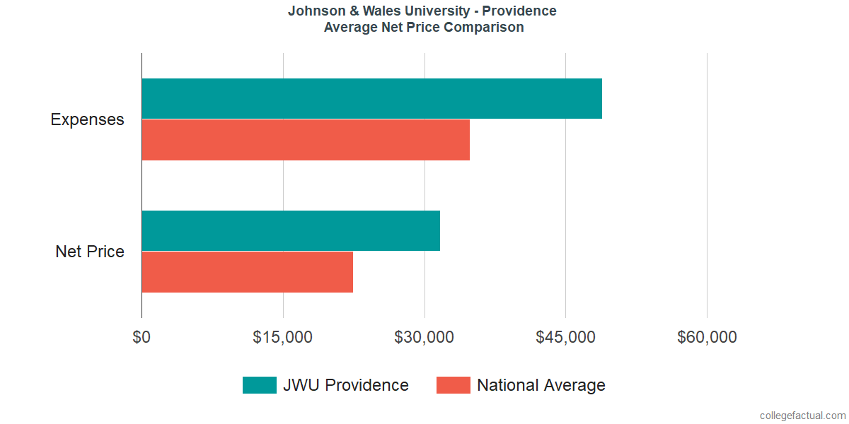 Net Price Comparisons at Johnson & Wales University - Providence