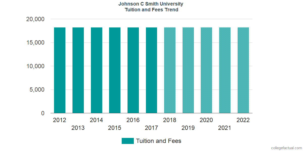 Tuition and Fees Trends at Johnson C Smith University