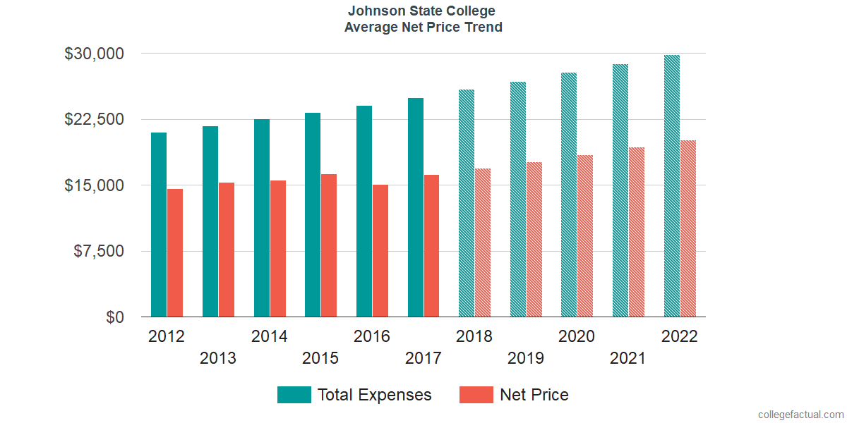 Net Price Trends at Johnson State College