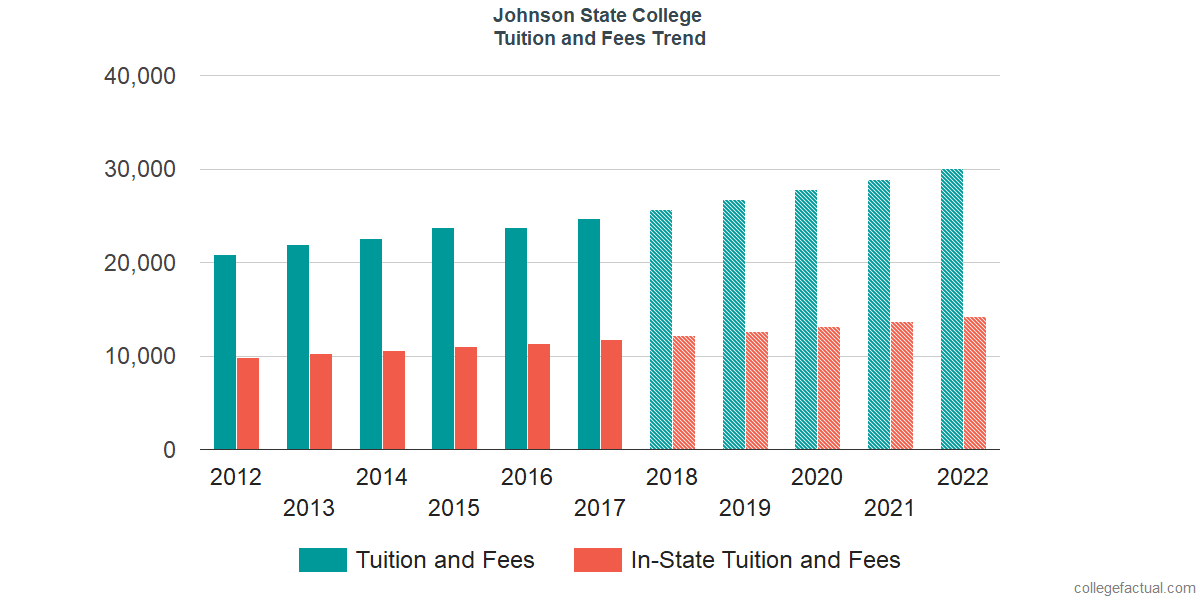 Tuition and Fees Trends at Johnson State College