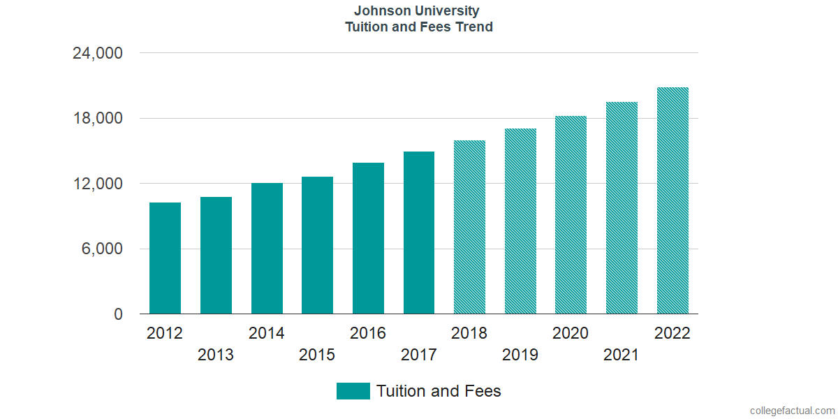 Tuition and Fees Trends at Johnson University