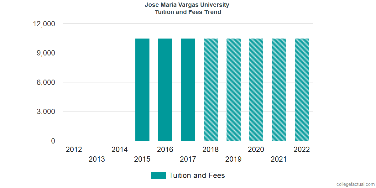 Tuition and Fees Trends at Jose Maria Vargas University