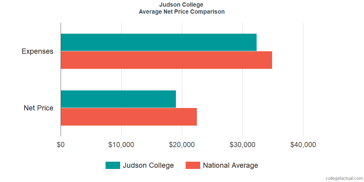Net Price Comparisons at Judson College