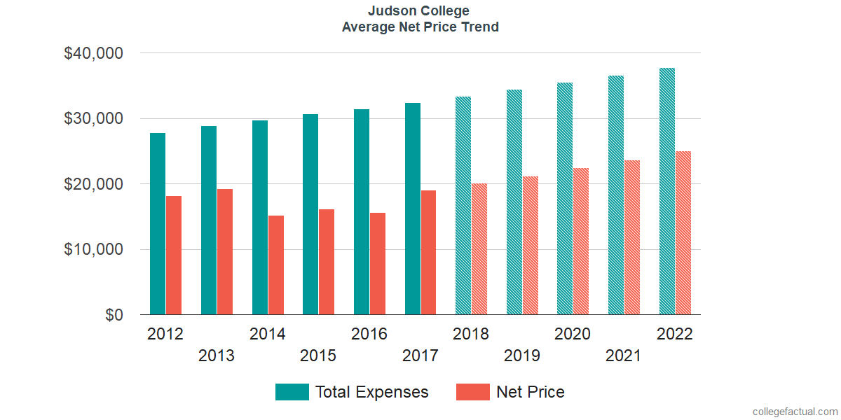 Net Price Trends at Judson College