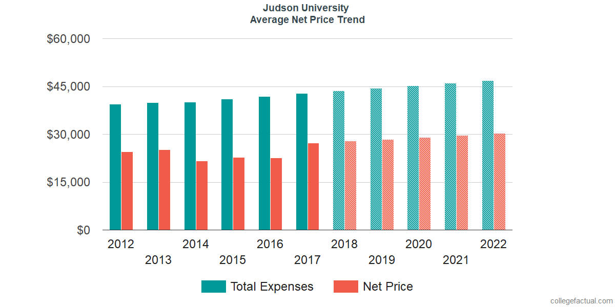 Net Price Trends at Judson University
