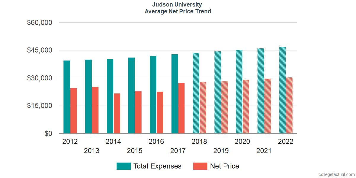 Average Net Price at Judson University