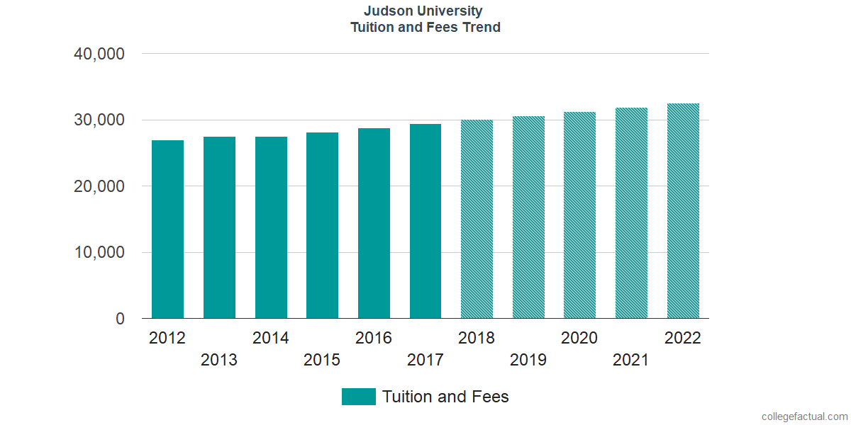 Tuition and Fees Trends at Judson University
