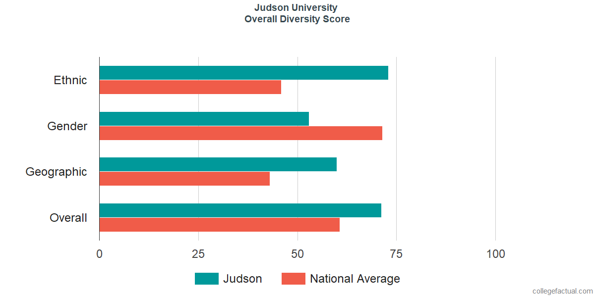 Overall Diversity at Judson University