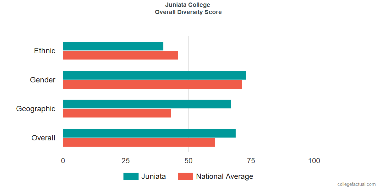 Overall Diversity at Juniata College