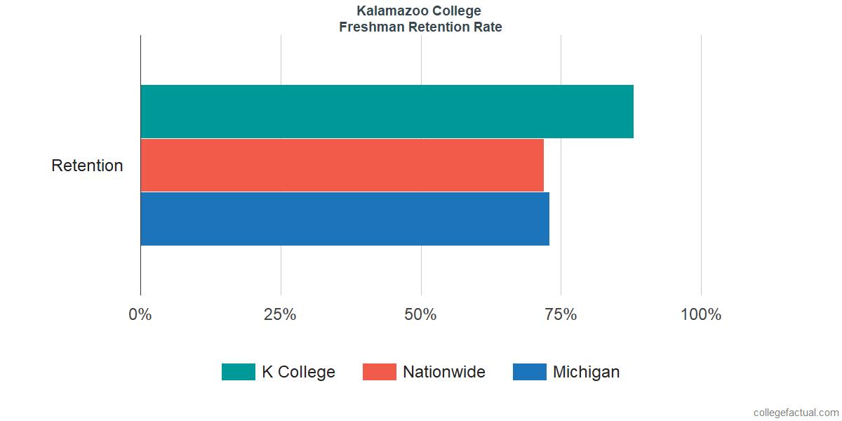 K CollegeFreshman Retention Rate