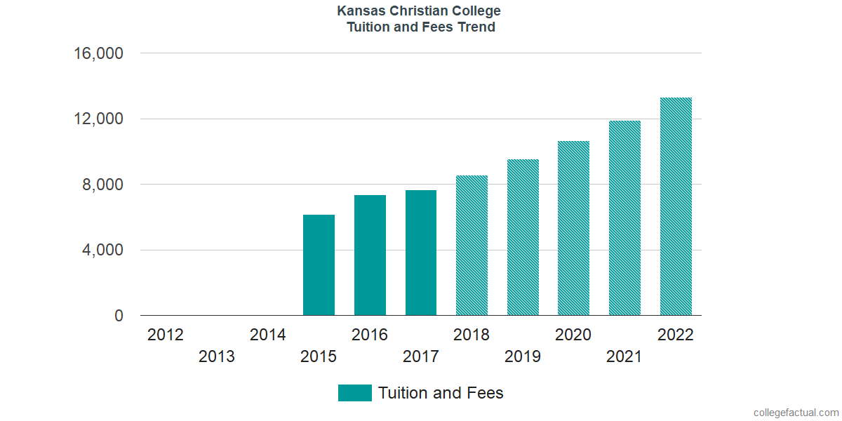 Tuition and Fees Trends at Kansas Christian College