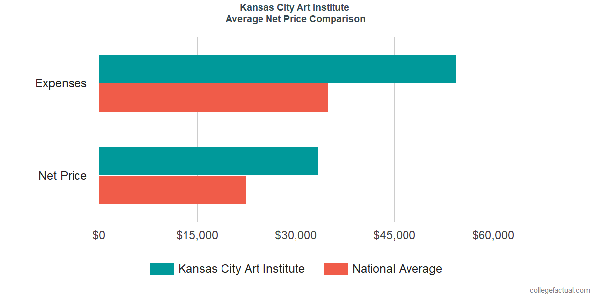 Net Price Comparisons at Kansas City Art Institute