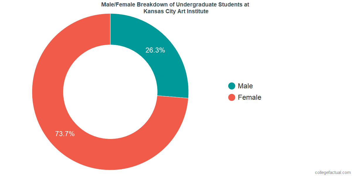 Male/Female Diversity of Undergraduates at Kansas City Art Institute