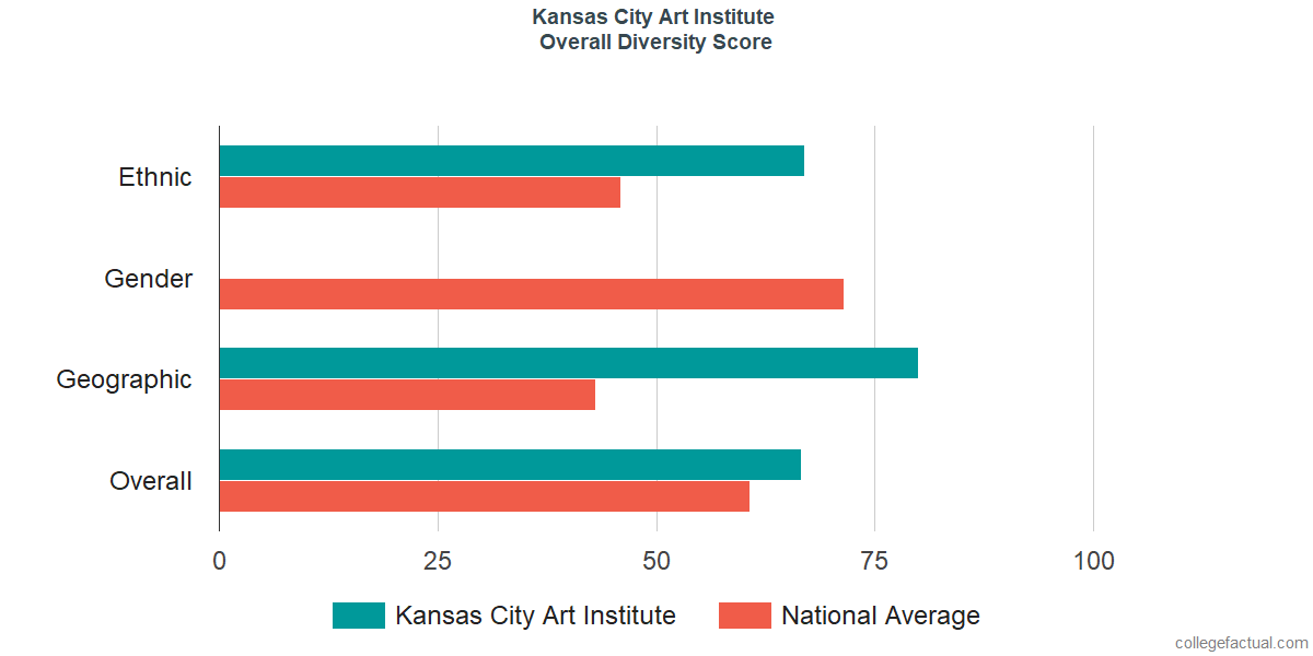 Overall Diversity at Kansas City Art Institute