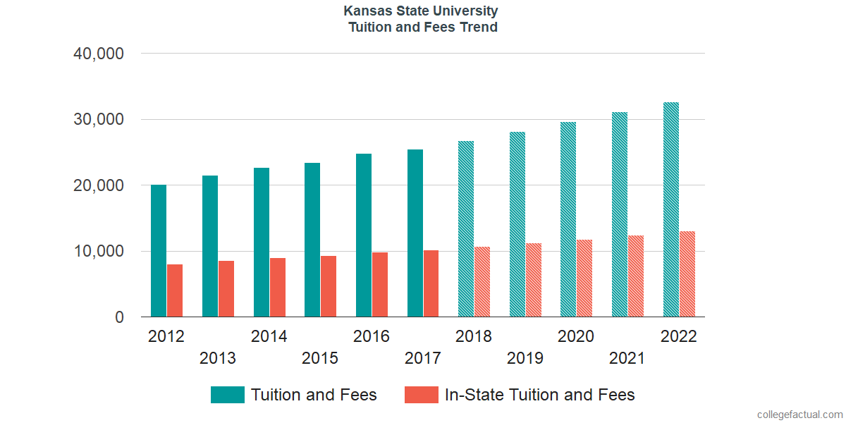 Tuition and Fees Trends at Kansas State University