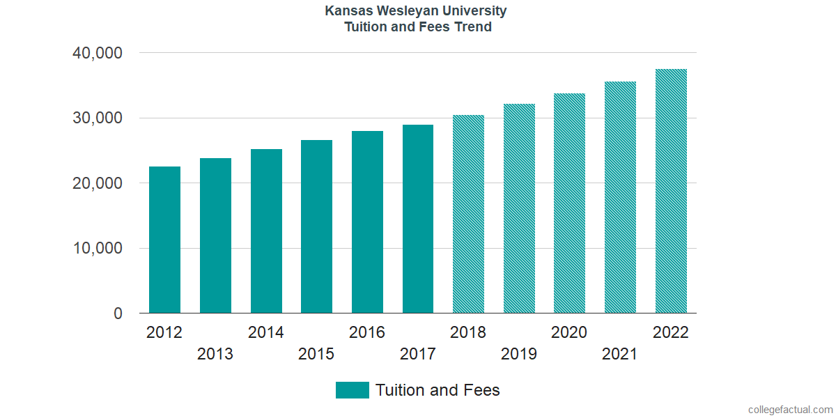 Tuition and Fees Trends at Kansas Wesleyan University