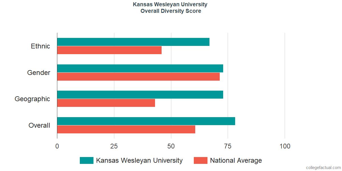 Kansas Wesleyan Campus Map on kansas wesleyan campus scenes, kansas state university map, wesleyan university campus map, kansas wesleyan university,