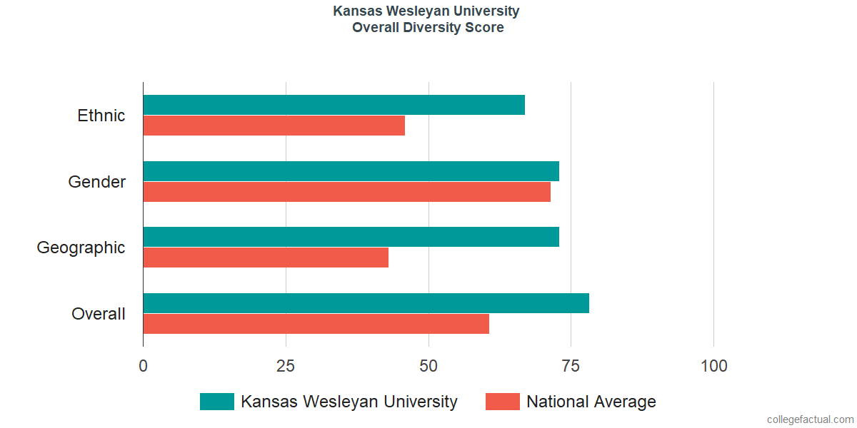 Overall Diversity at Kansas Wesleyan University