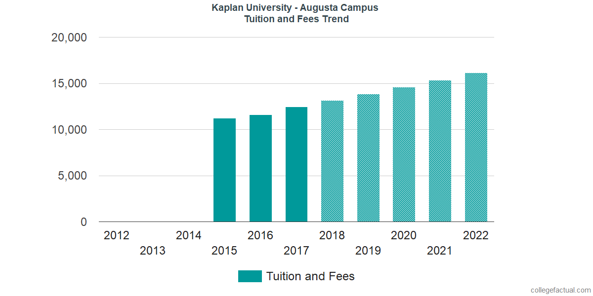 Tuition and Fees Trends at Kaplan University - Augusta Campus