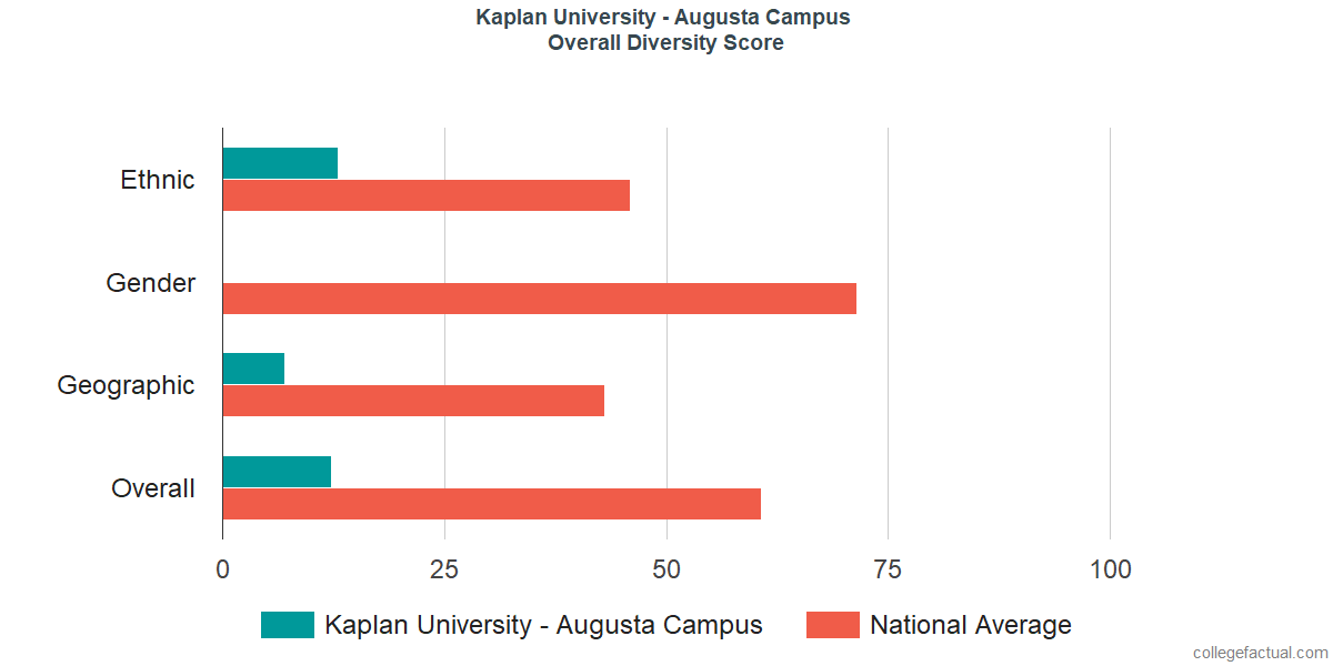 Overall Diversity at Kaplan University - Augusta Campus