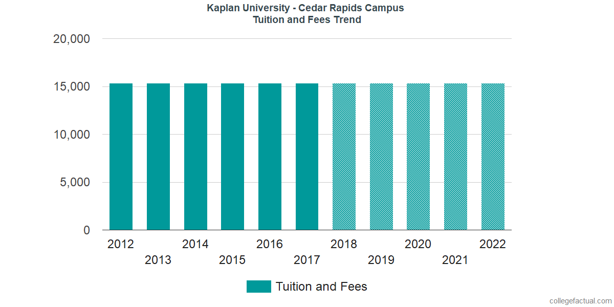 Tuition and Fees Trends at Kaplan University - Cedar Rapids Campus