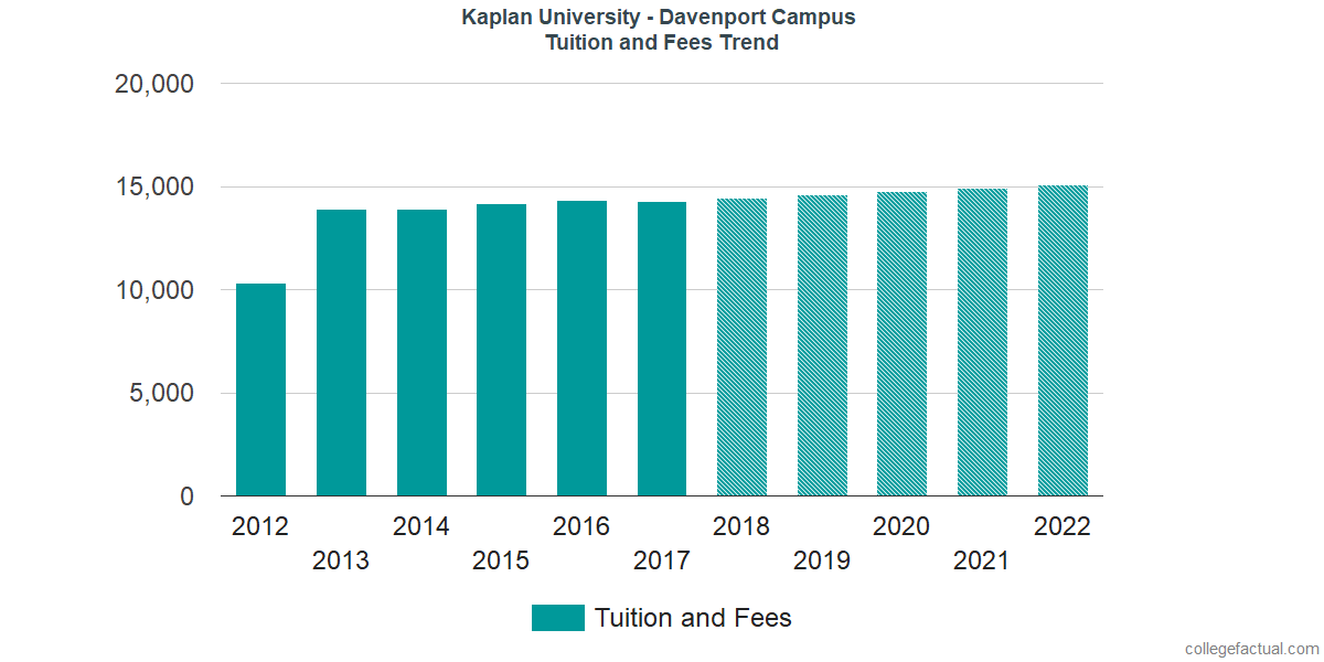 Tuition and Fees Trends at Kaplan University - Davenport Campus