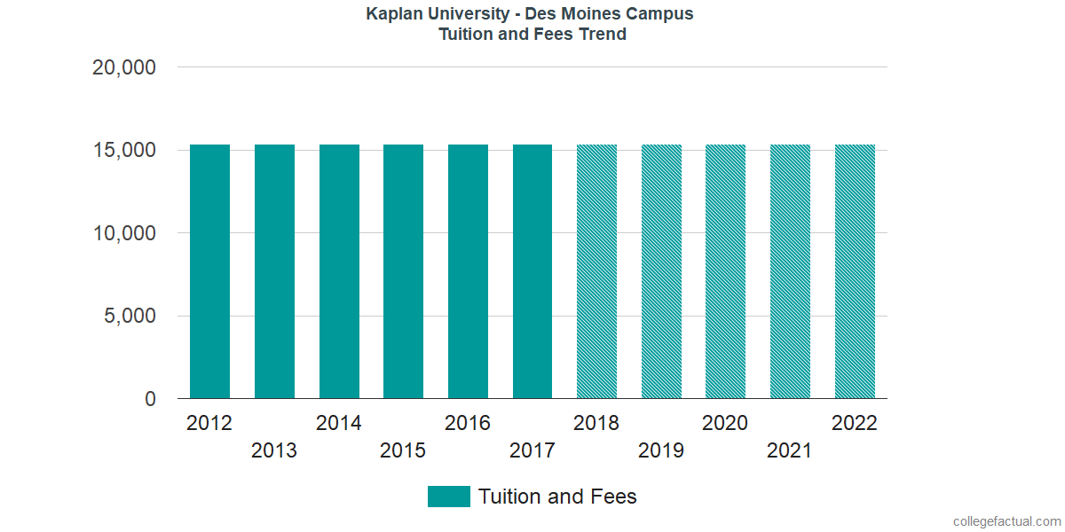 Tuition and Fees Trends at Kaplan University - Des Moines Campus