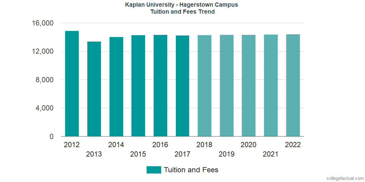 Tuition and Fees Trends at Kaplan University - Hagerstown Campus