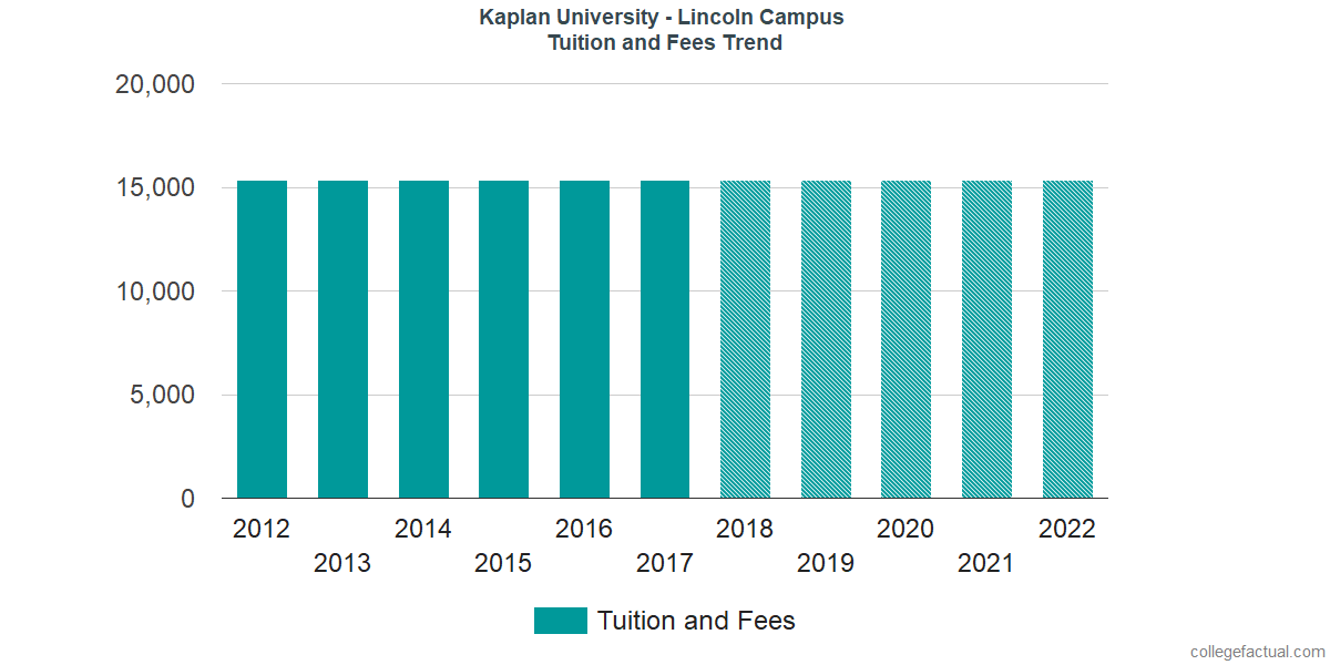 Tuition and Fees Trends at Kaplan University - Lincoln Campus