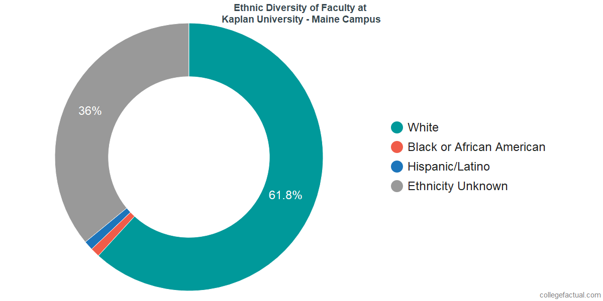 Ethnic Diversity of Faculty at Kaplan University - Maine Campus