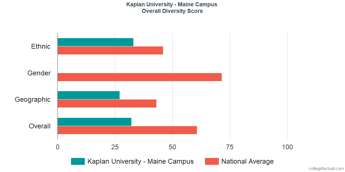 Overall Diversity at Kaplan University - Maine Campus