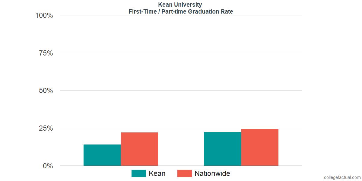 kean university rating
