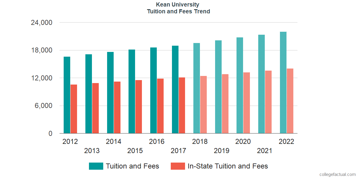 Tuition and Fees Trends at Kean University