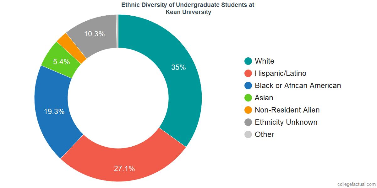 Kean University Requirements >> Kean University Diversity Racial Demographics Other Stats
