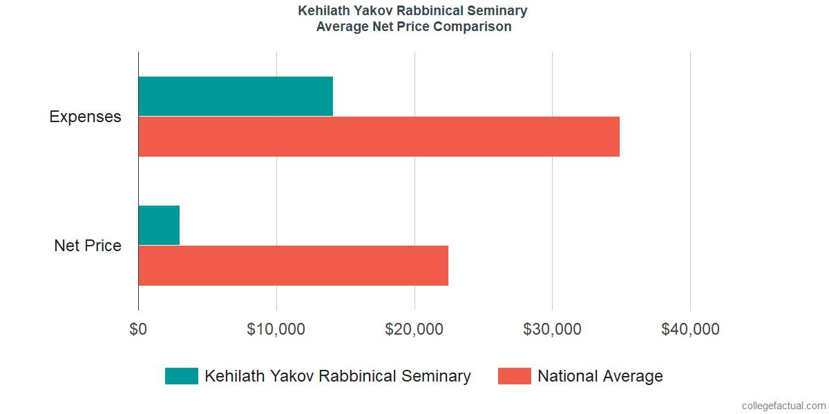 Net Price Comparisons at Kehilath Yakov Rabbinical Seminary