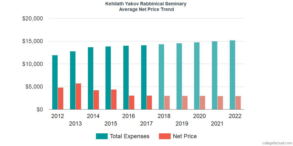 Net Price Trends at Kehilath Yakov Rabbinical Seminary