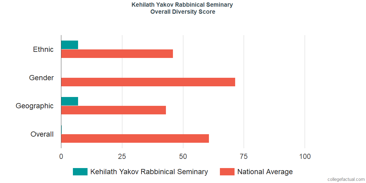 Overall Diversity at Kehilath Yakov Rabbinical Seminary