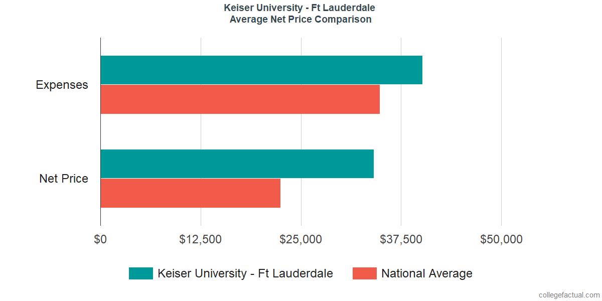Net Price Comparisons at Keiser University - Ft Lauderdale