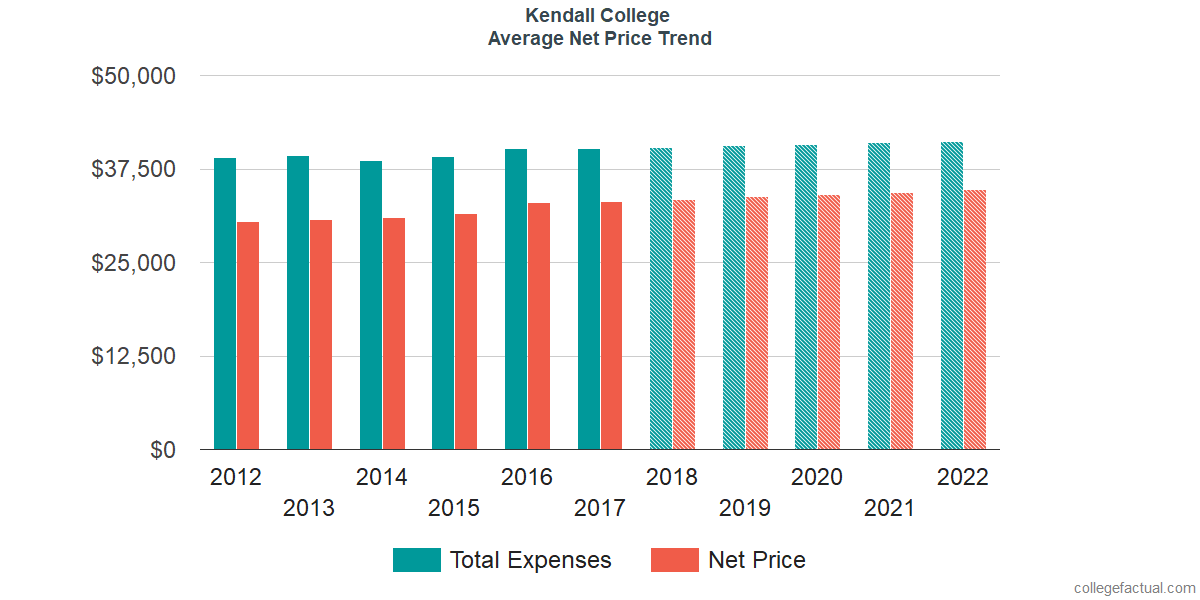 Net Price Trends at Kendall College