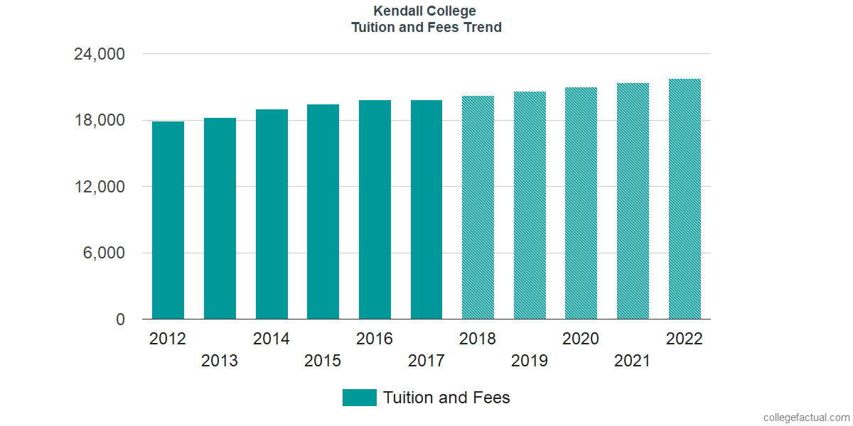 Tuition and Fees Trends at Kendall College
