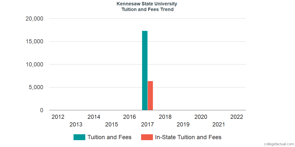 Tuition and Fees Trends at Kennesaw State University