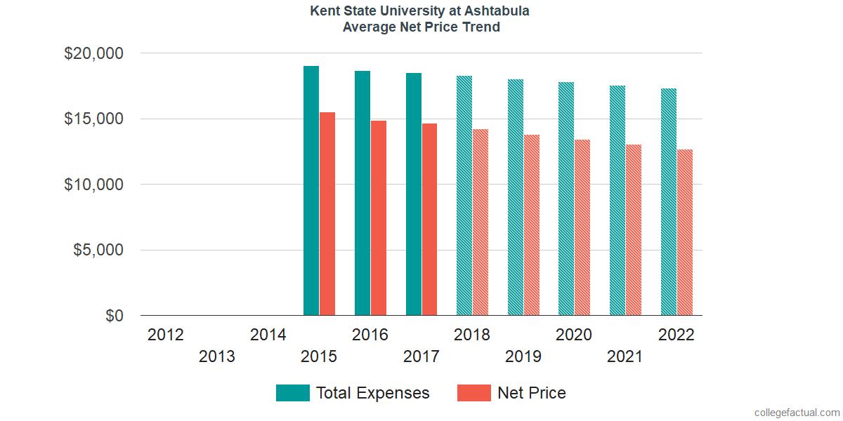 Net Price Trends at Kent State University at Ashtabula