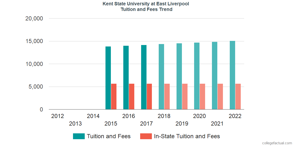 Tuition and Fees Trends at Kent State University at East Liverpool