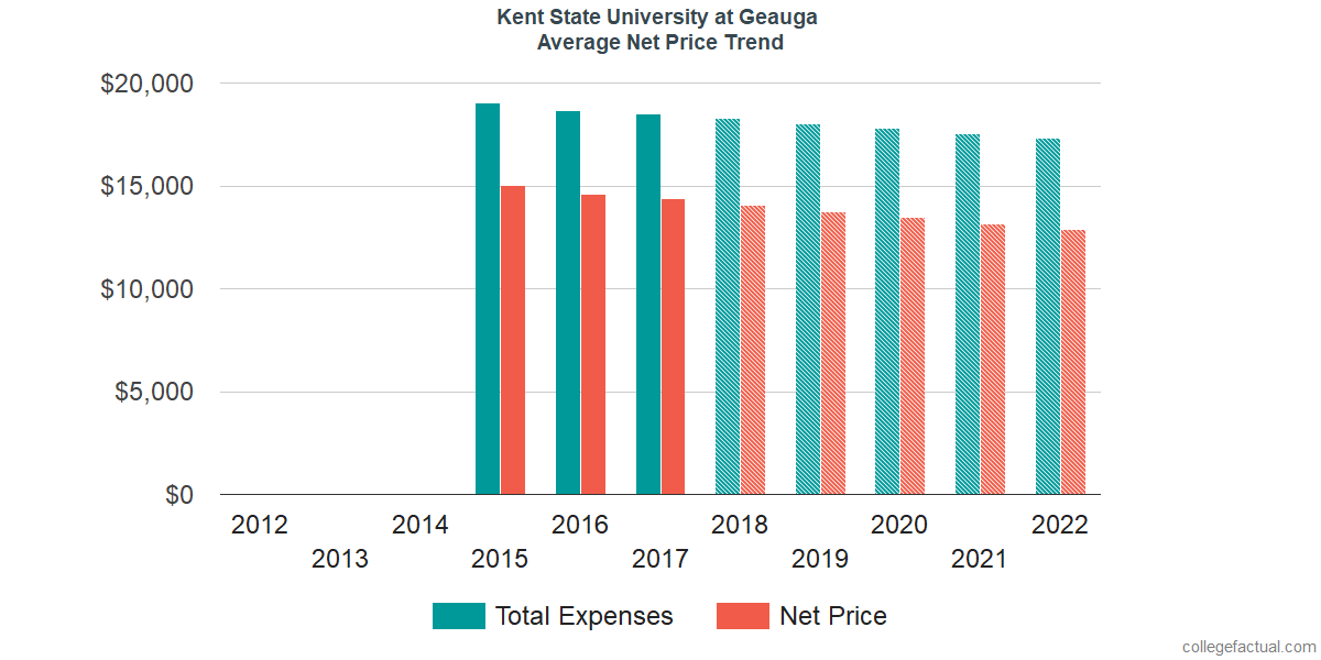 Net Price Trends at Kent State University at Geauga