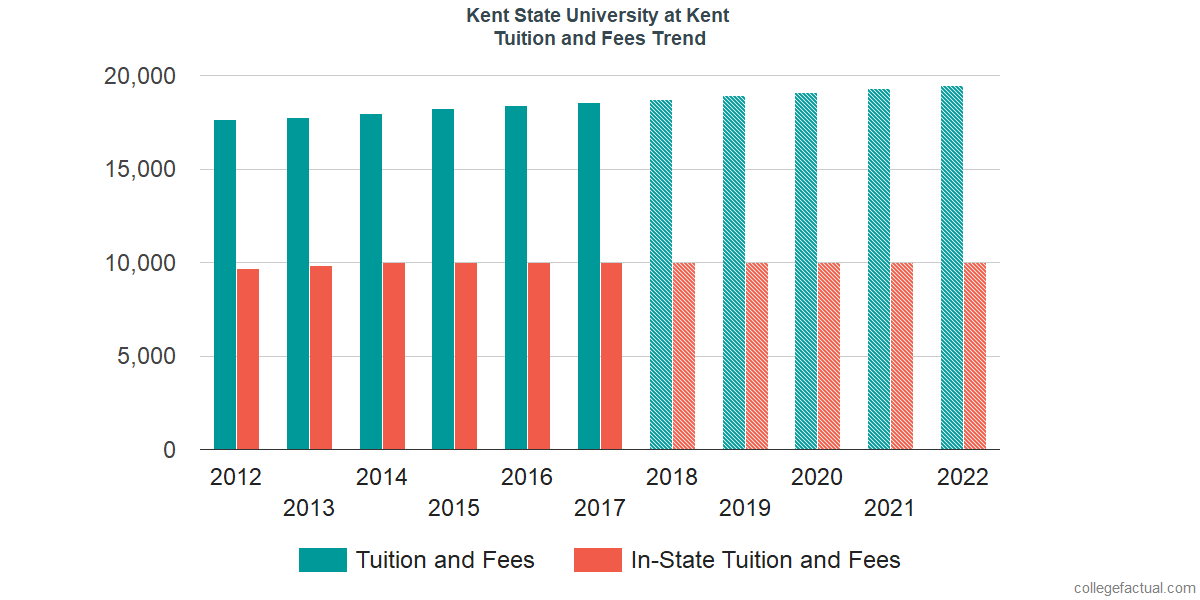 Tuition and Fees Trends at Kent State University at Kent