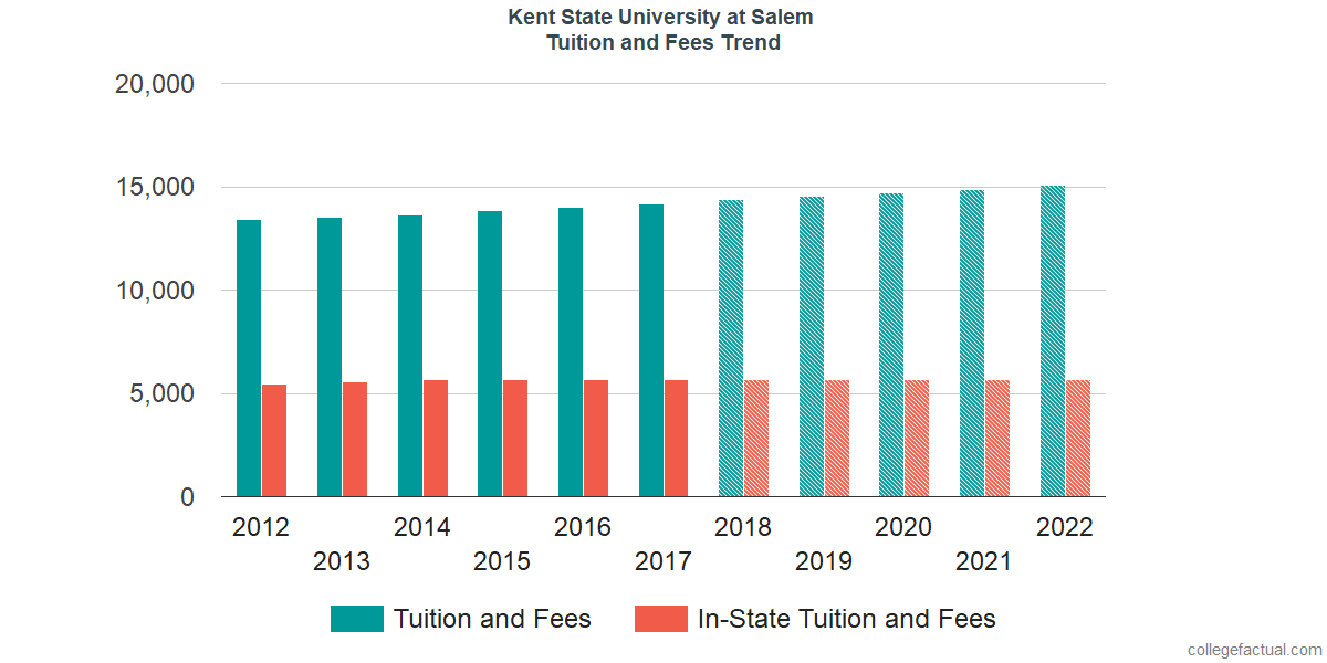 Tuition and Fees Trends at Kent State University at Salem