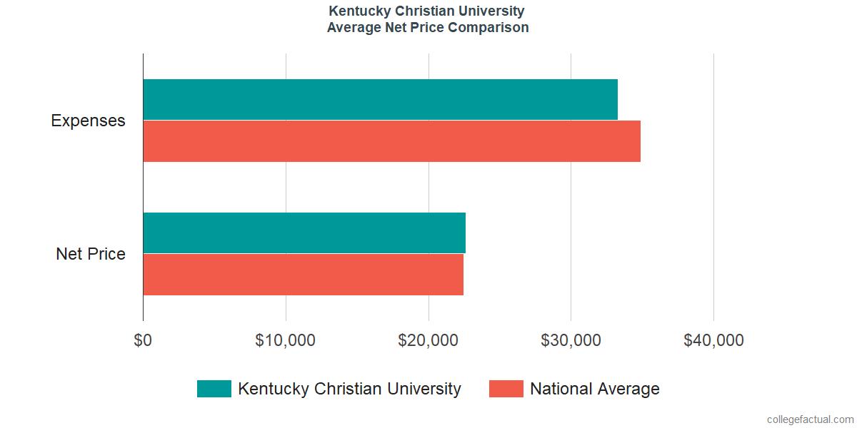 Net Price Comparisons at Kentucky Christian University